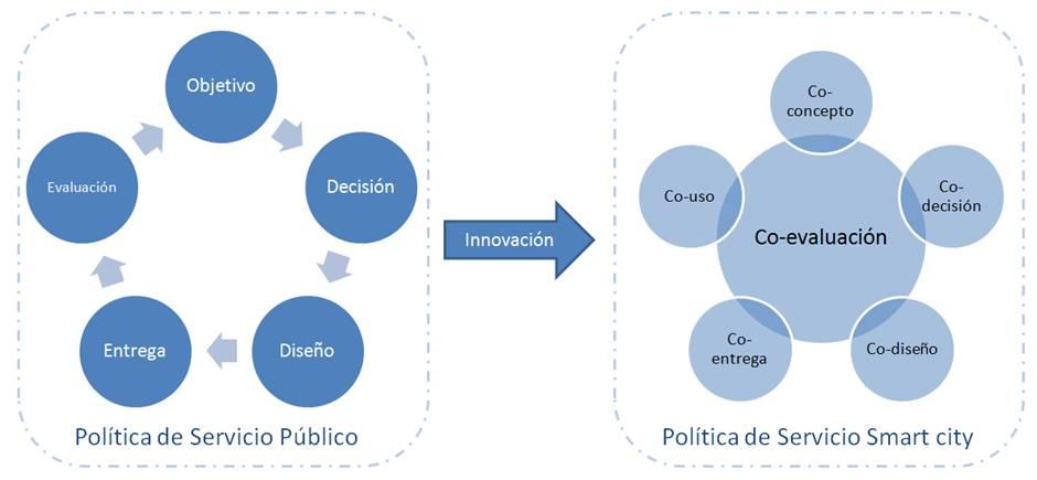 Smart City, medidas innovadoras