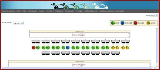 Monitorización del estado de recarga de los vehículos