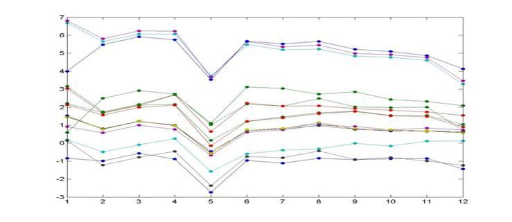 Ejemplo de Cluster de genes obtenido por el software, con perfiels de expresión similar para la optimización de la producción de inmunodepresores -streptomycecs tsukubaensis-, para la obtención de tacrolimus