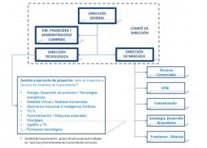 Modelo organizativo ITCL organigrama 2014