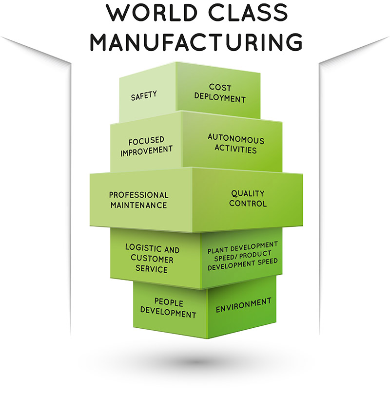 Wcm World Class Manufacturing Itcl