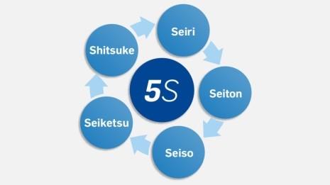 Metodología 5S's
