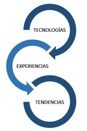 Industria 4.0 Burgos