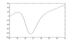 Gráfico 2-D. El eje x representa una entrada y el eje Y la salida.