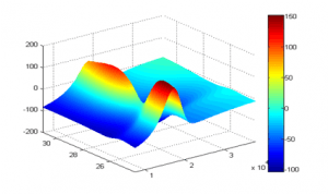Gráfico 3-D. El eje x representa una entrada, el eje Y otra entrada a optimizar y el eje Z la salida.