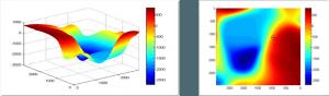 Gráficos 3-D. Resultado de una búsqueda multi-objetivo