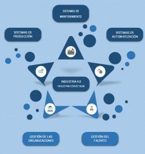 Industria 4.0 Burgos ITCL