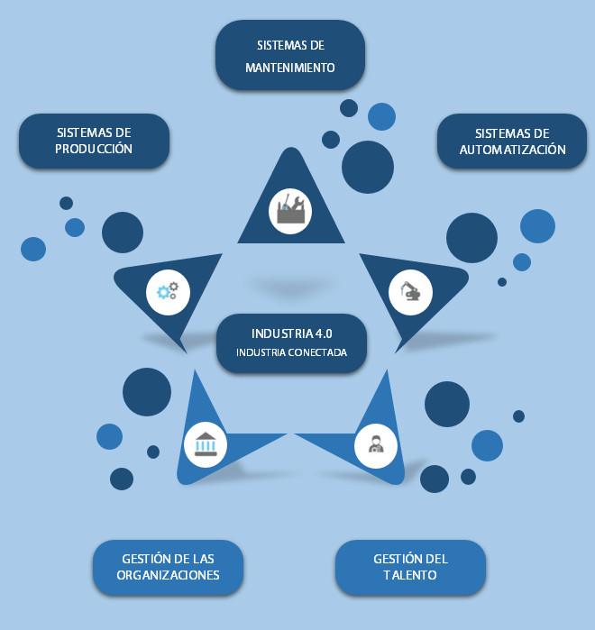 Industria 4.0 – El Programa de Capacitación para la empresa del futuro