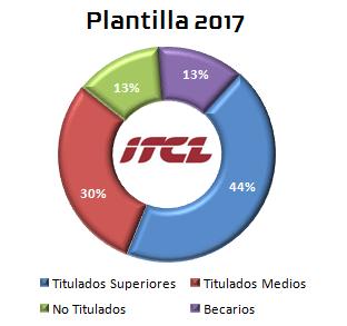 plantilla ITCL Centro Tecnológico 2017