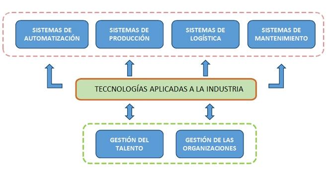 ITCL formación técnica a medida para las empresas