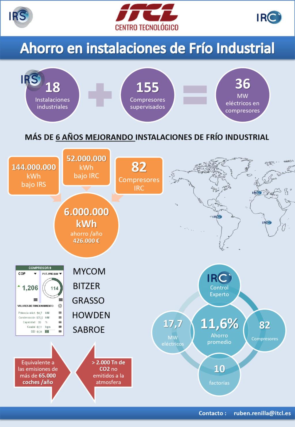 La herramienta digital de mejora de Eficiencia Energética de ITCL consigue reducir 2.000 toneladas de CO2 a la atmósfera al año