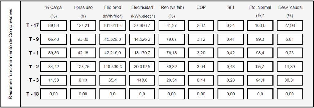 medida y ahorro en frio industrial