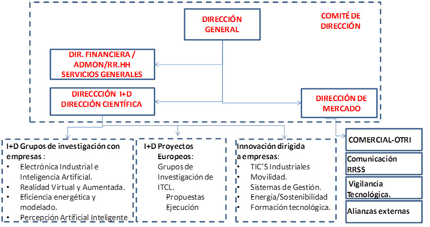 Modelo organizativo de ITCL