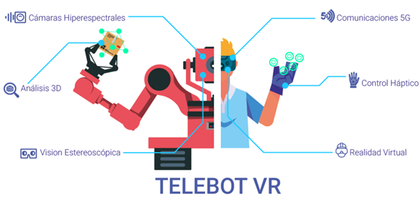 TELE-roBOT avanzados operados mediante interfaces de Realidad Virtual