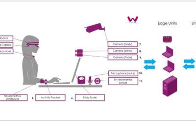 Puestos de trabajo inteligentes para promover el bienestar y salud de los trabajadores a través del proyecto WorkingAge