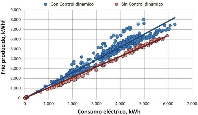 Comparativa entre la instalación Con y Sin Control dinámico