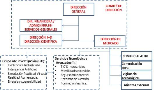 organigrama ITCL 2021