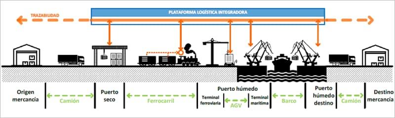 plataforma logistica transporte intermodal